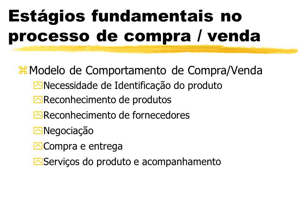 Estágios fundamentais no processo de compra / venda zModelo de Comportamento de Compra/Venda yNecessidade de Identificação do produto yReconhecimento