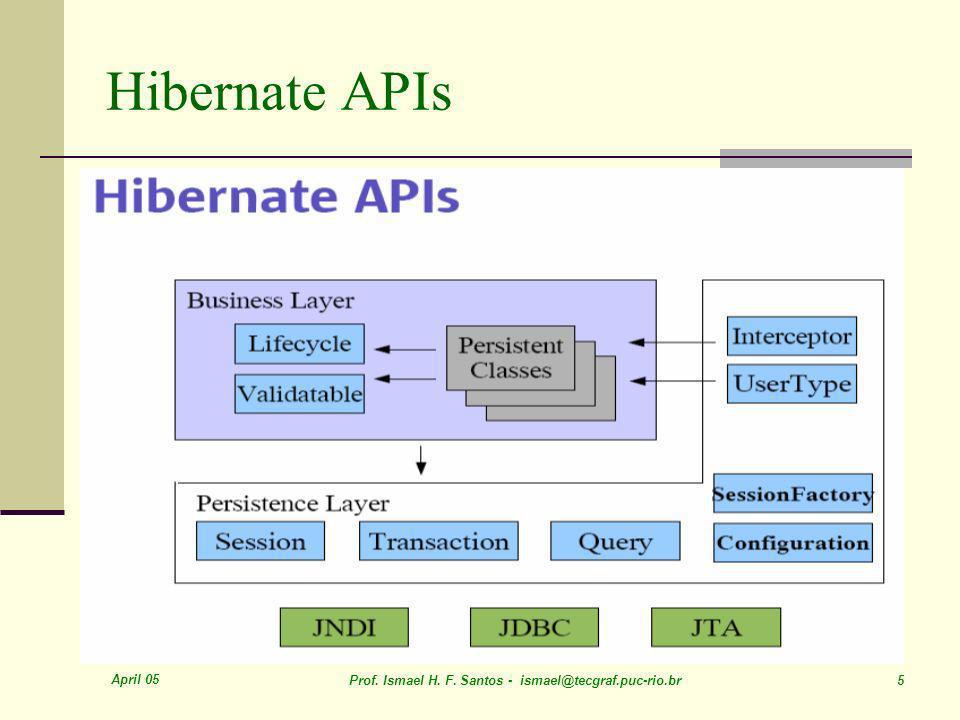 April 05 Prof. Ismael H. F. Santos - ismael@tecgraf.puc-rio.br 5 Hibernate APIs