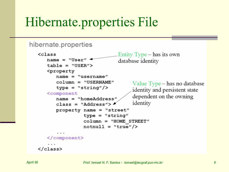 April 05 Prof. Ismael H. F. Santos - ismael@tecgraf.puc-rio.br 8 Hibernate.properties File