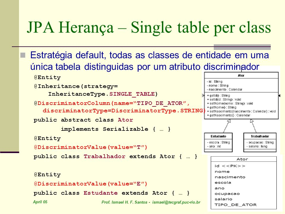 April 05 Prof. Ismael H. F. Santos - ismael@tecgraf.puc-rio.br 70 JPA Herança – Single table per class Estratégia default, todas as classes de entidad