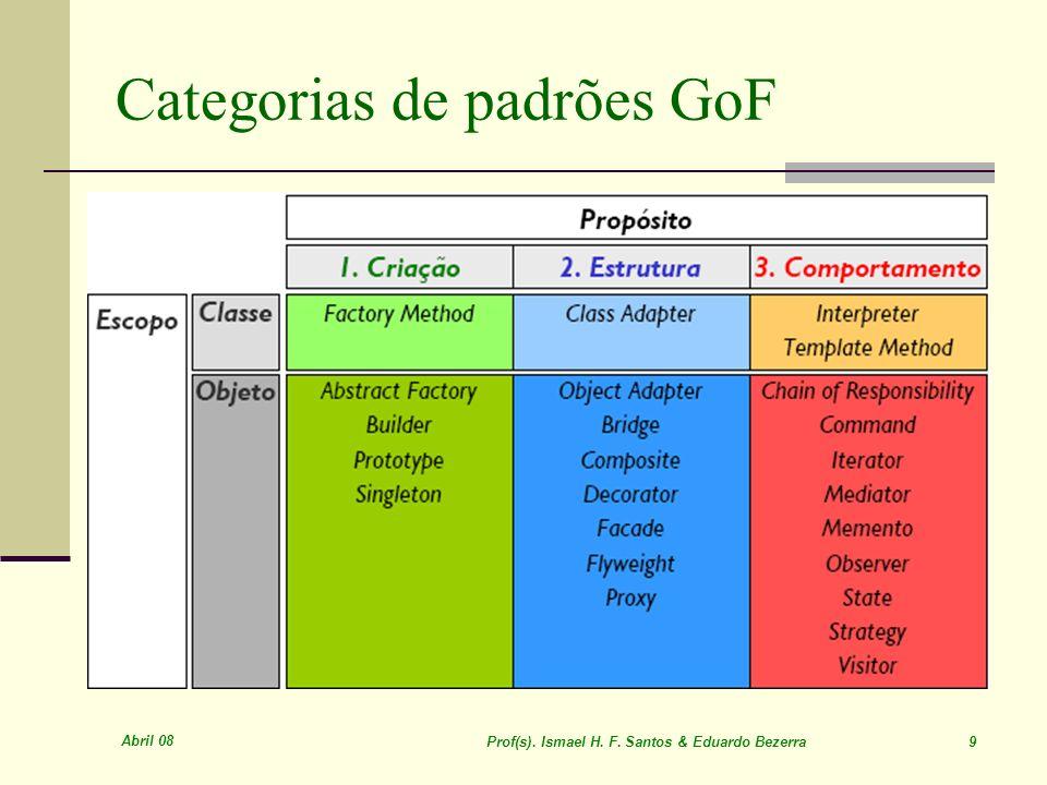 Abril 08 Prof(s). Ismael H. F. Santos & Eduardo Bezerra 70 Padrões GoF Adapter POO-Java