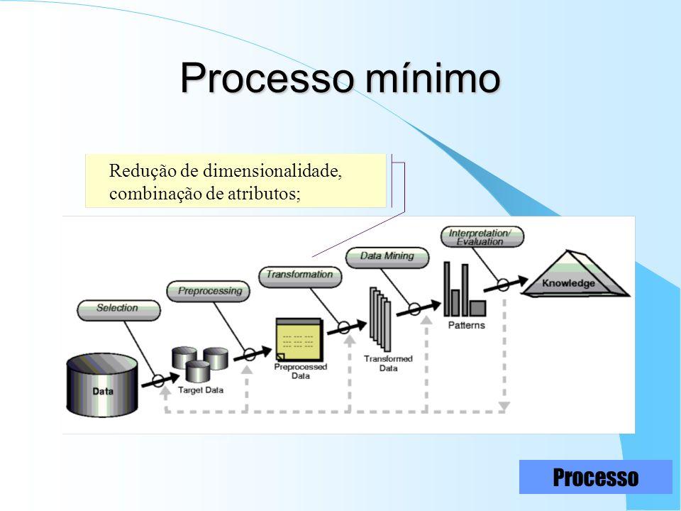 Processo mínimo Redução de dimensionalidade, combinação de atributos; Processo