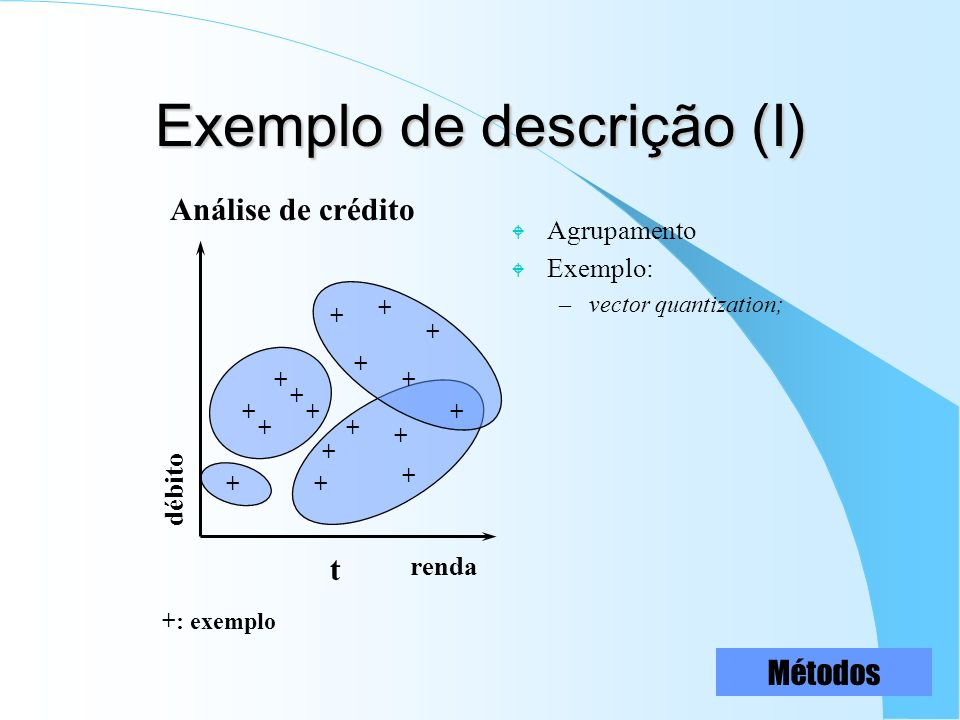 Exemplo de descrição (I) W Agrupamento W Exemplo: –vector quantization; renda débito + + + + + + + + + + + + + + + + t + +: exemplo Análise de crédito