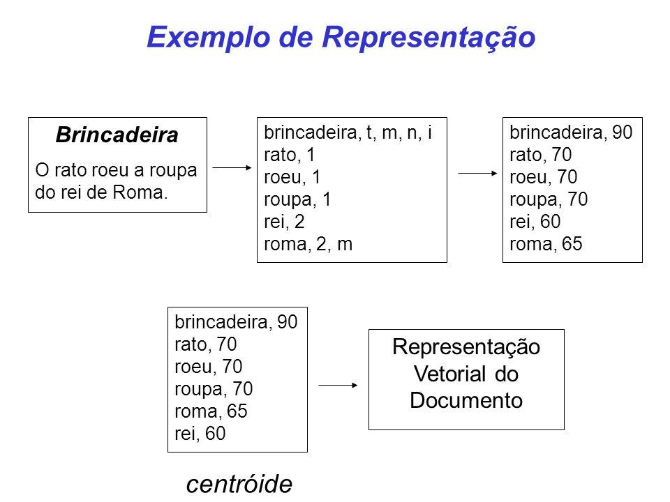 Exemplo de Representação Brincadeira O rato roeu a roupa do rei de Roma. brincadeira, t, m, n, i rato, 1 roeu, 1 roupa, 1 rei, 2 roma, 2, m brincadeir
