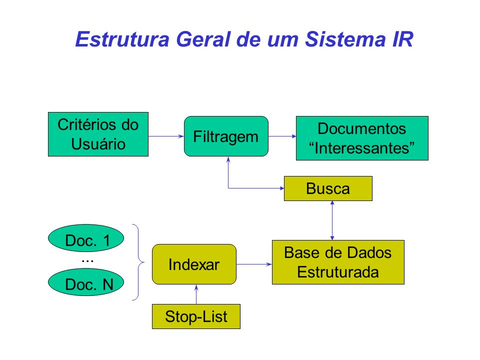 CIn- UFPE 7 Browser Consulta Resposta Servidor de Consultas Base de Índices Search Engine Usuário Busca Web )--( Robô Indexing Engine Exemplos: Radix, AltaVista, Lycos, Excite,...