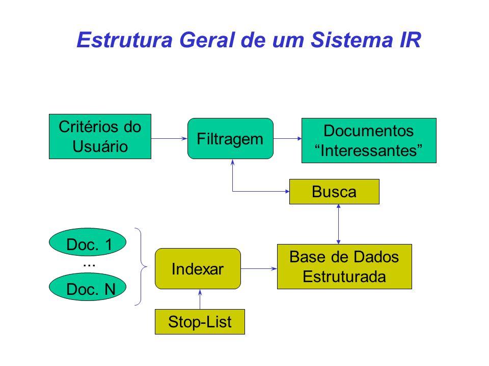 Doc. 1 Filtragem... Doc. N Documentos Interessantes Critérios do Usuário Indexar Base de Dados Estruturada Estrutura Geral de um Sistema IR Stop-List