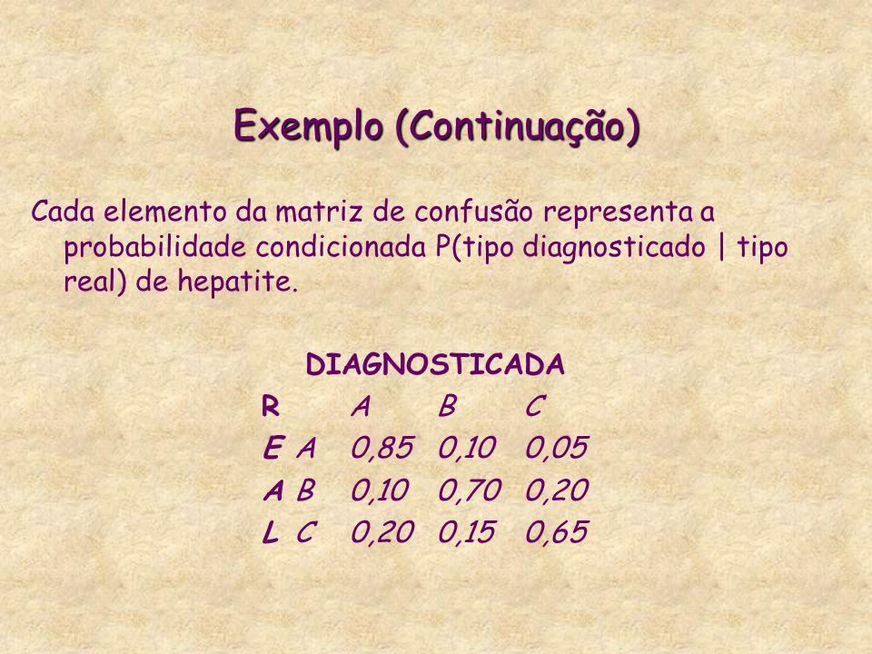 Exemplo (Continuação) Cada elemento da matriz de confusão representa a probabilidade condicionada P(tipo diagnosticado | tipo real) de hepatite. DIAGN