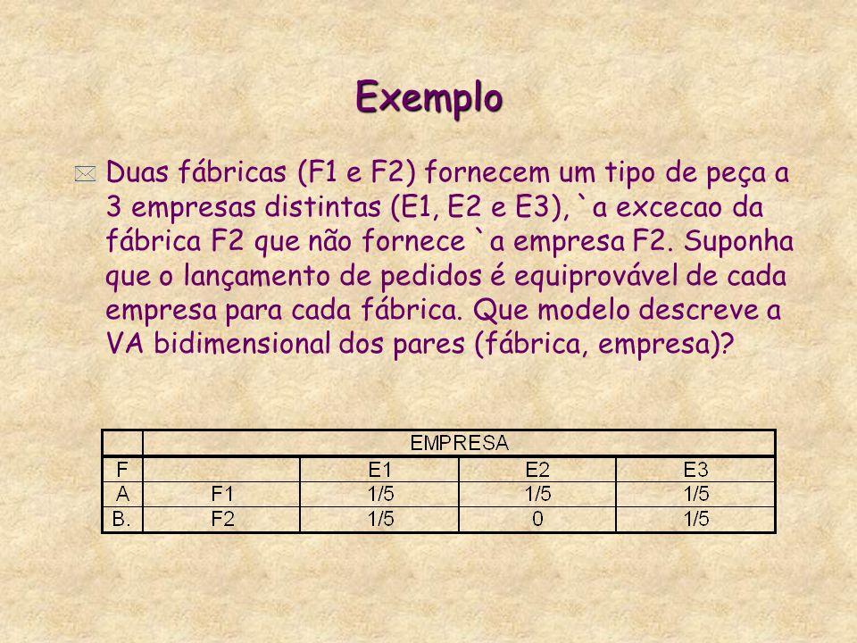 Exemplo * Duas fábricas (F1 e F2) fornecem um tipo de peça a 3 empresas distintas (E1, E2 e E3), `a excecao da fábrica F2 que não fornece `a empresa F