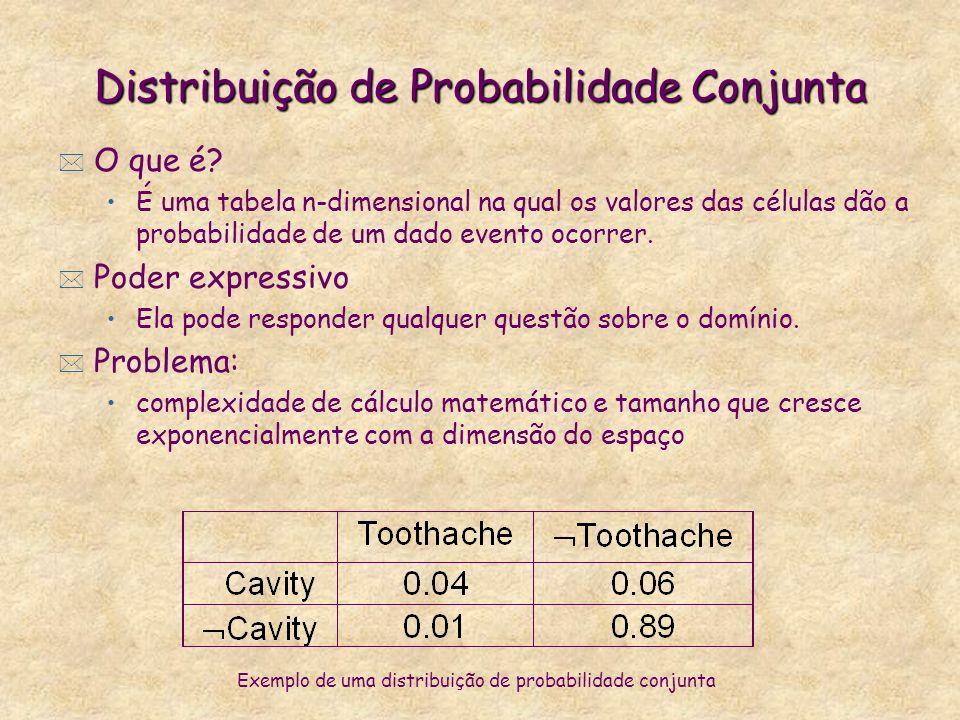 Distribuição de Probabilidade Conjunta * O que é? É uma tabela n-dimensional na qual os valores das células dão a probabilidade de um dado evento ocor