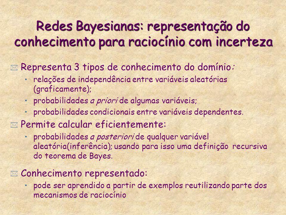 Redes Bayesianas: representação do conhecimento para raciocínio com incerteza * Representa 3 tipos de conhecimento do domínio: relações de independênc