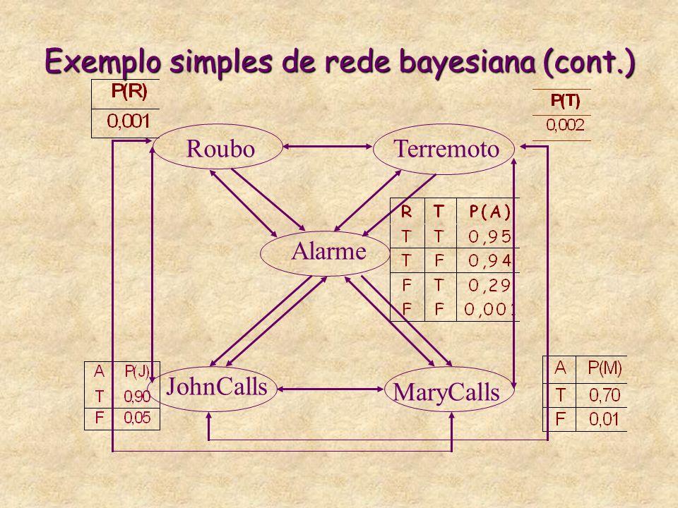Exemplo simples de rede bayesiana (cont.) RouboTerremoto Alarme JohnCalls MaryCalls
