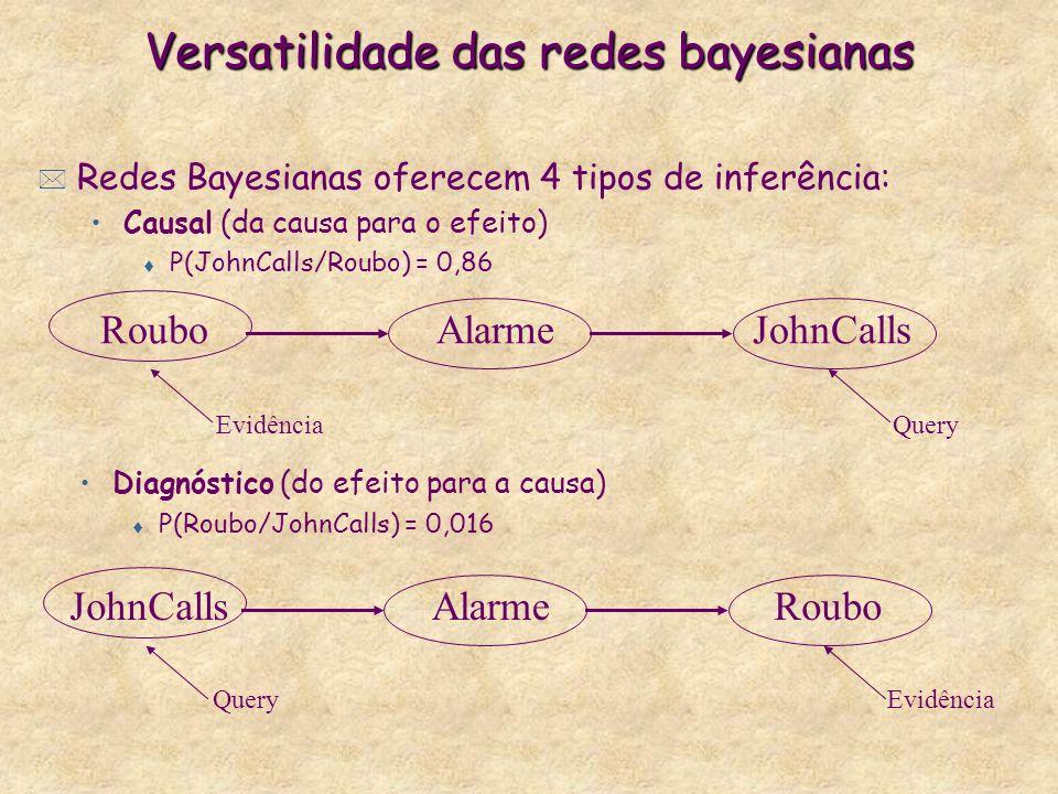 Versatilidade das redes bayesianas * Redes Bayesianas oferecem 4 tipos de inferência: Causal (da causa para o efeito) t P(JohnCalls/Roubo) = 0,86 Roub