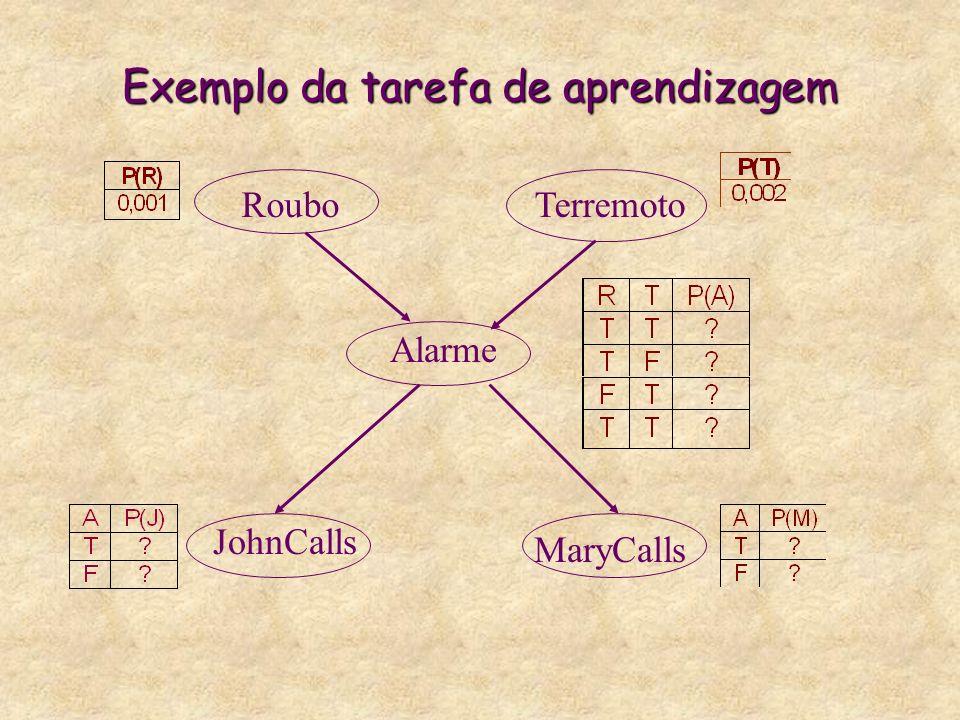 Exemplo da tarefa de aprendizagem RouboTerremoto Alarme JohnCalls MaryCalls