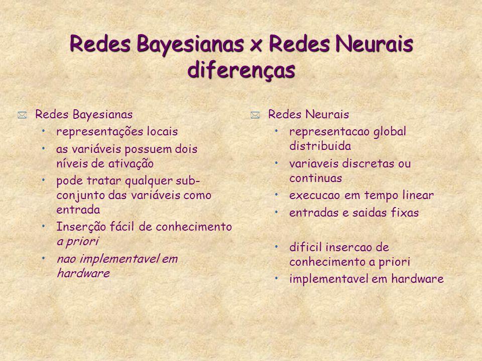 Redes Bayesianas x Redes Neurais diferenças * Redes Bayesianas representações locais as variáveis possuem dois níveis de ativação pode tratar qualquer