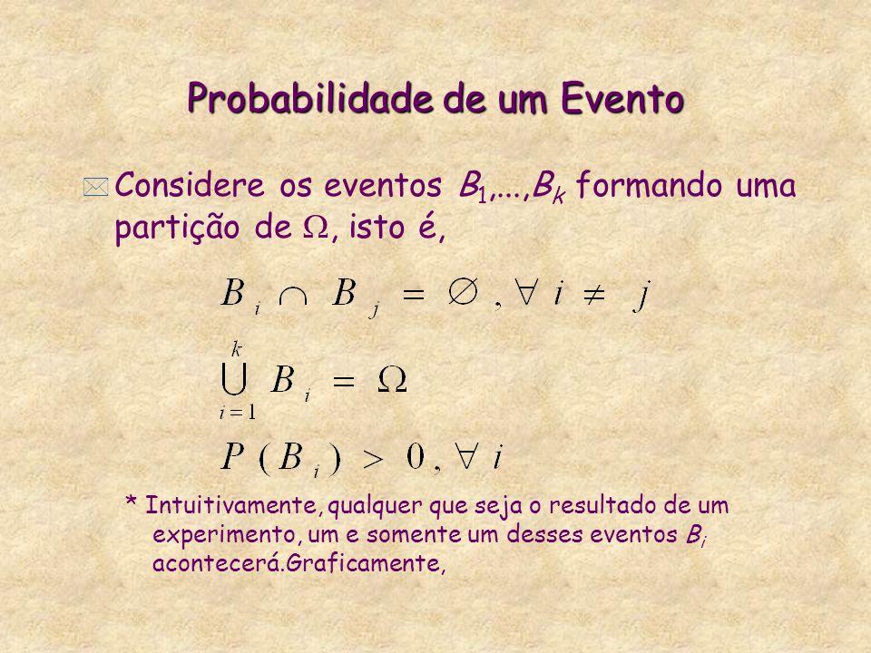 Probabilidade de um Evento Considere os eventos B 1,...,B k formando uma partição de, isto é, * Intuitivamente, qualquer que seja o resultado de um ex