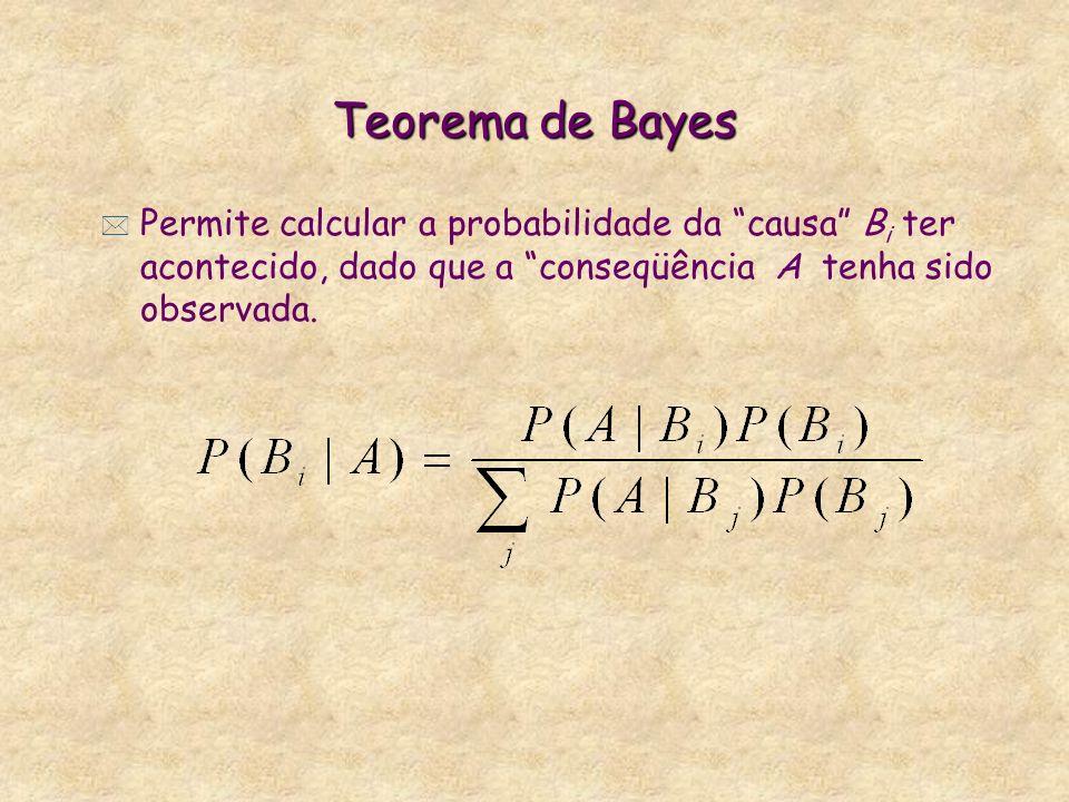 Teorema de Bayes * Permite calcular a probabilidade da causa B i ter acontecido, dado que a conseqüência A tenha sido observada.