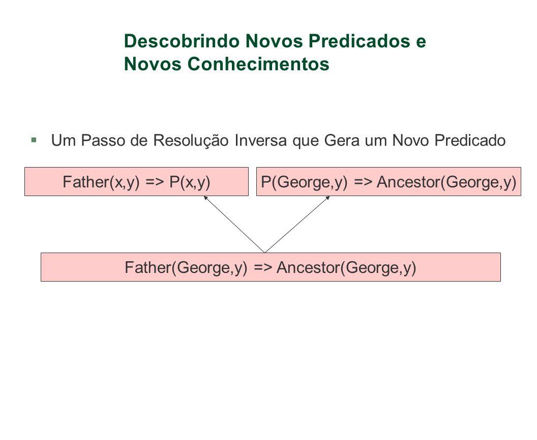 Descobrindo Novos Predicados e Novos Conhecimentos §Um Passo de Resolução Inversa que Gera um Novo Predicado Father(x,y) => P(x,y)P(George,y) => Ances