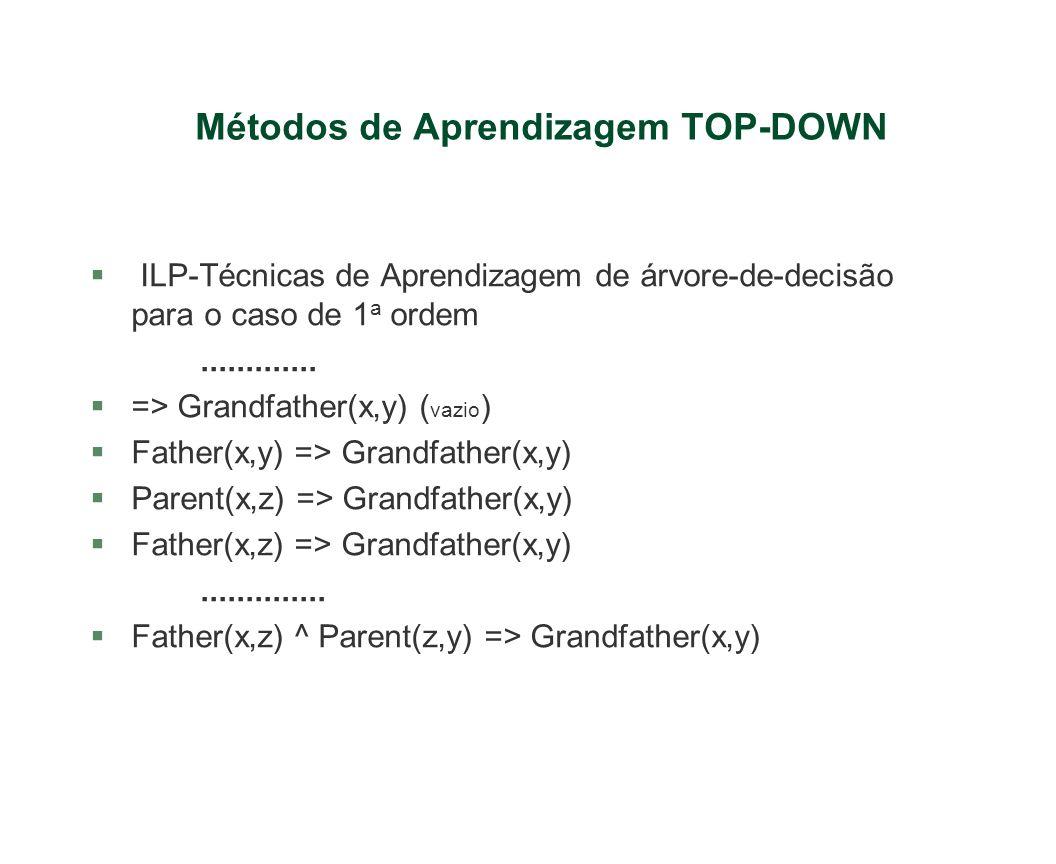 Métodos de Aprendizagem TOP-DOWN § ILP-Técnicas de Aprendizagem de árvore-de-decisão para o caso de 1 a ordem............. §=> Grandfather(x,y) ( vazi