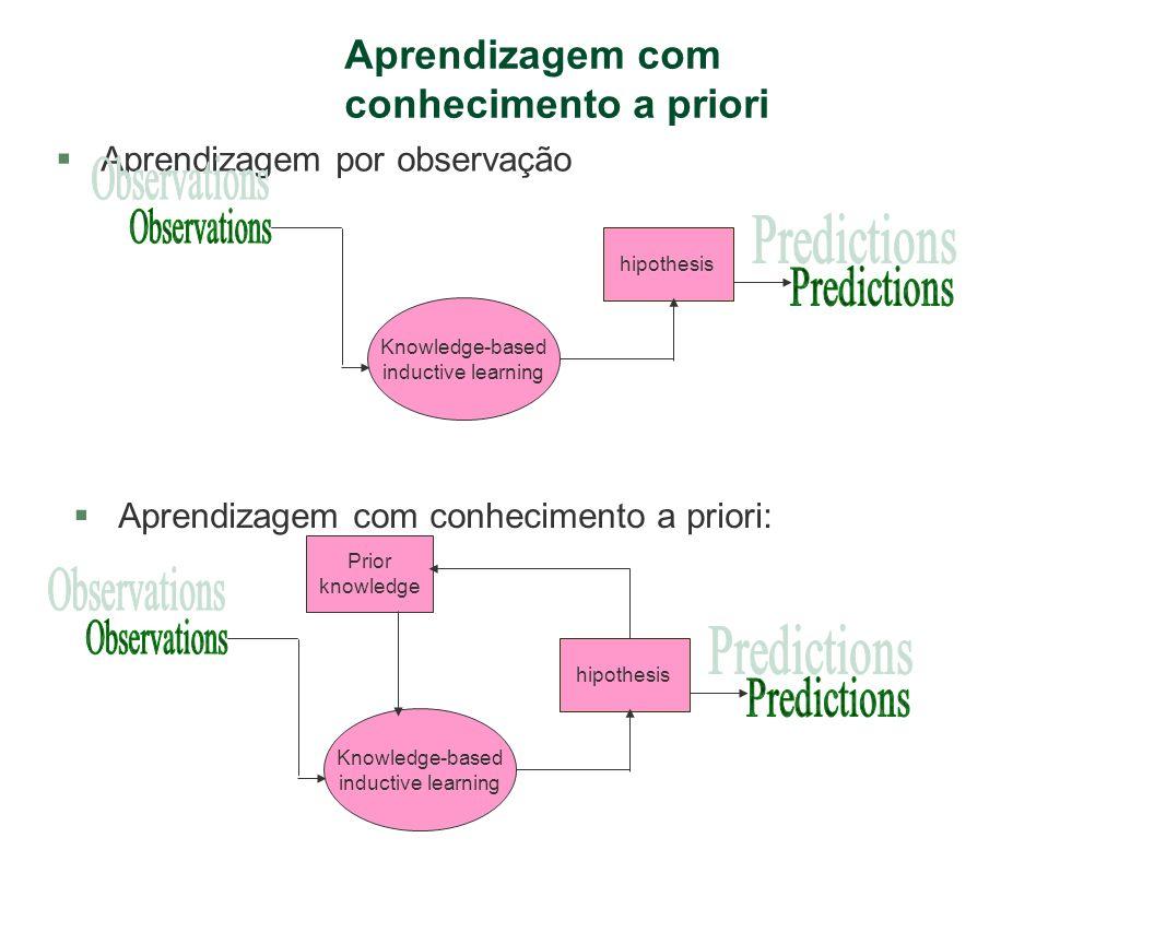 Esquemas de aprendizagem §Aprendizagem por observação: §Hypothesis^Descriptions Classification §Aprendizagem Baseada em Explicação(ABE): §Hypothesis^Descriptions Classifications §Background Hypothesis §Aprendizagem Baseada em Relevância(ABR): §Hypothesis^Descriptions Classifications §Background^ Descriptions^Classifications Hypothesis §Aprendizagem Indutiva Baseada em Conhecimento(AIBC): § Background^ Hypothesis ^Descriptions Classifications §O que o conhecimento a priori permite.