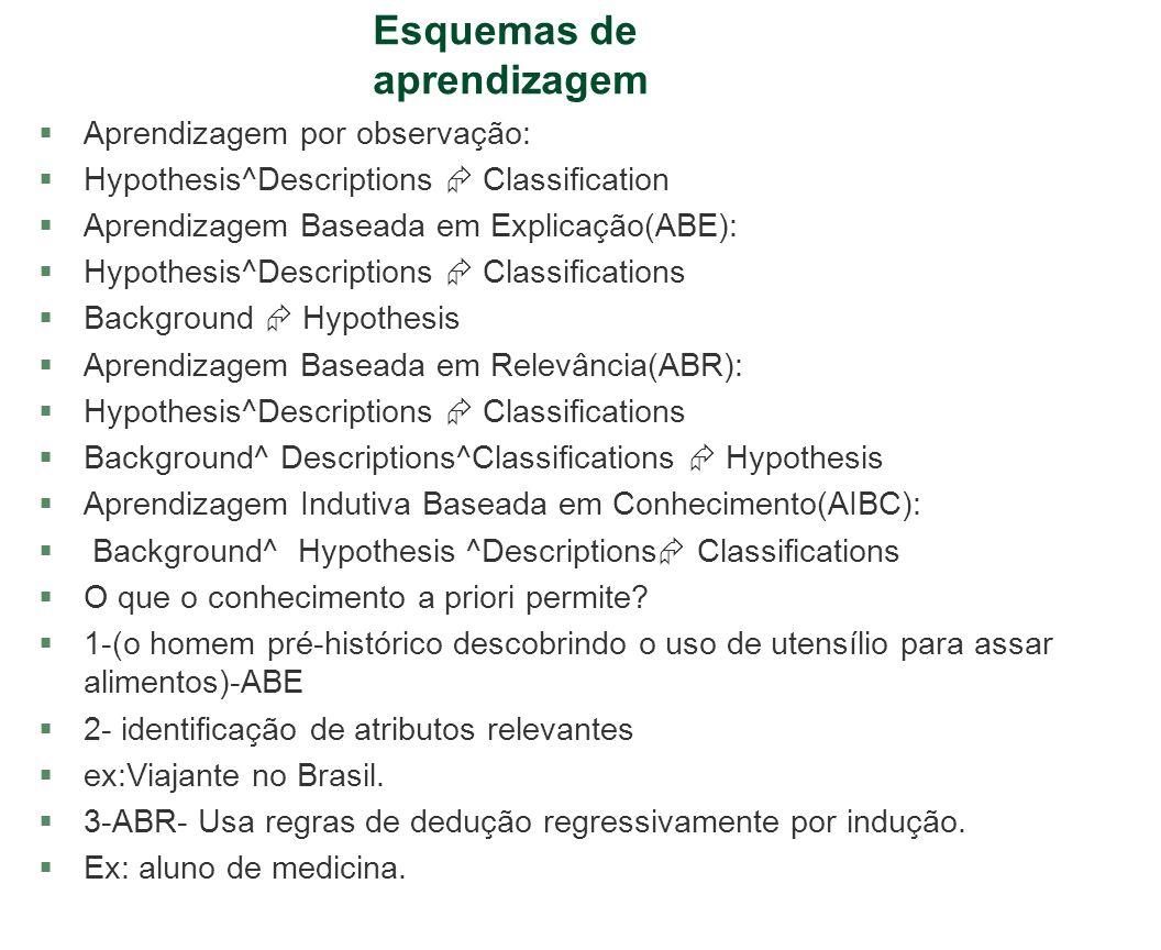 Esquemas de aprendizagem §Aprendizagem por observação: §Hypothesis^Descriptions Classification §Aprendizagem Baseada em Explicação(ABE): §Hypothesis^D