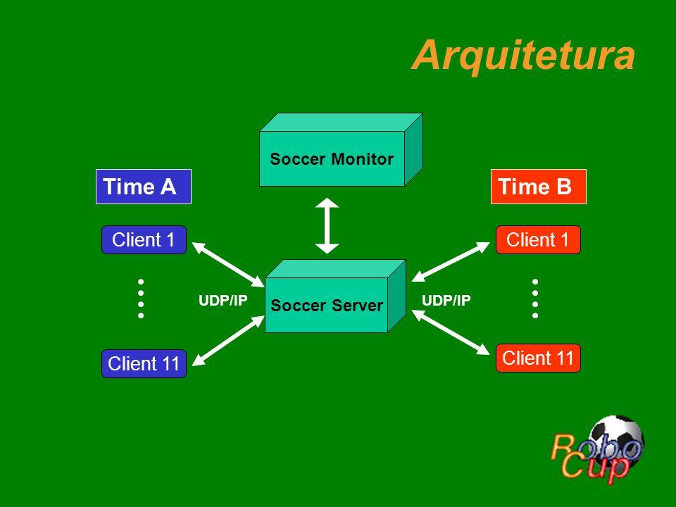 Arquitetura Soccer Server UDP/IP Client 1 Client 11 Client 1 Time ATime B Soccer Monitor