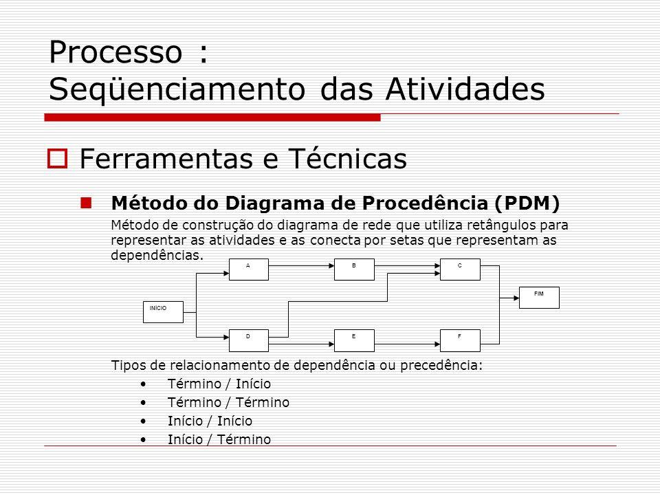 Processo : Seqüenciamento das Atividades Ferramentas e Técnicas Método do Diagrama de Procedência (PDM) Método de construção do diagrama de rede que u