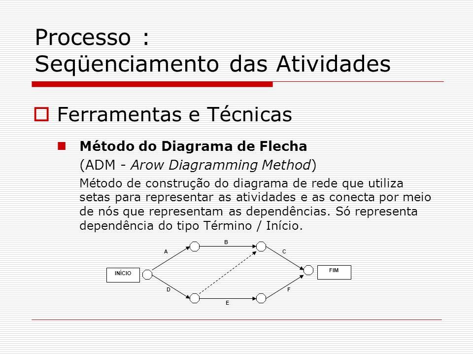 Processo : Seqüenciamento das Atividades Ferramentas e Técnicas Método do Diagrama de Flecha (ADM - Arow Diagramming Method) Método de construção do d
