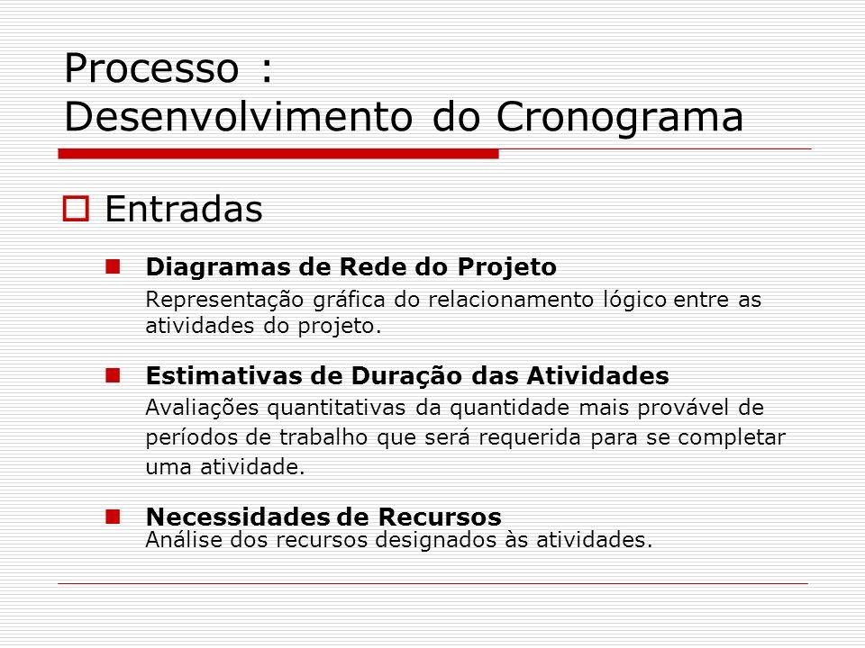 Processo : Desenvolvimento do Cronograma Entradas Diagramas de Rede do Projeto Representação gráfica do relacionamento lógico entre as atividades do p