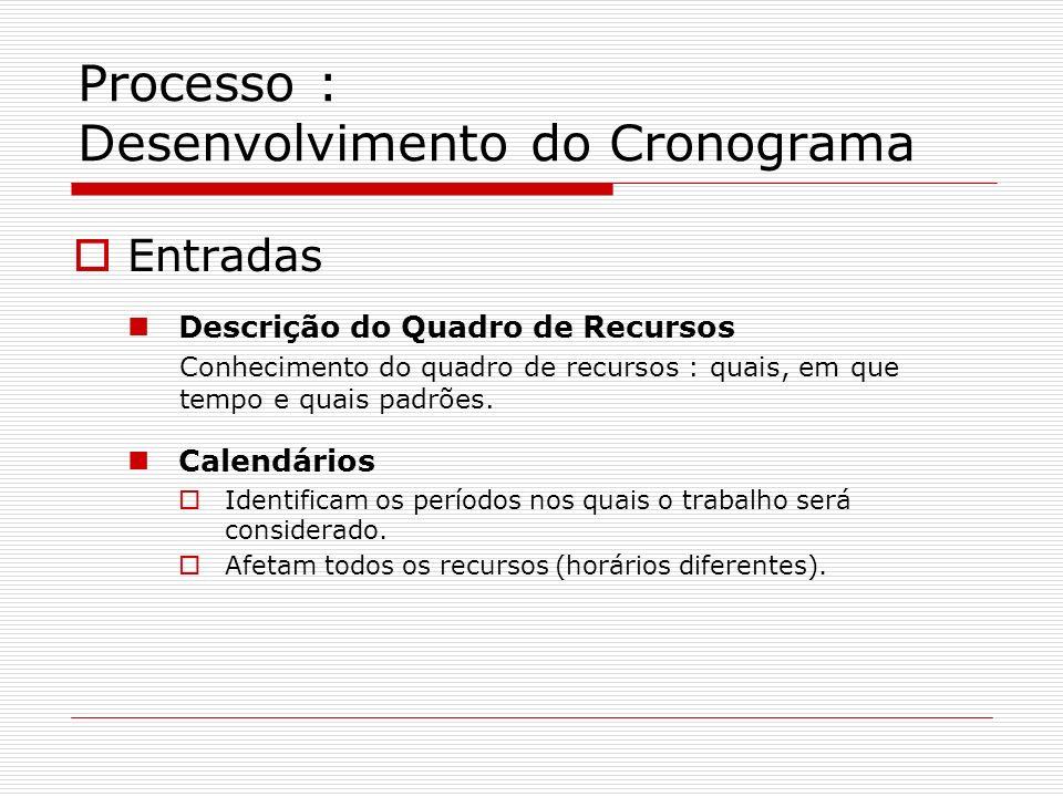 Processo : Desenvolvimento do Cronograma Entradas Descrição do Quadro de Recursos Conhecimento do quadro de recursos : quais, em que tempo e quais pad