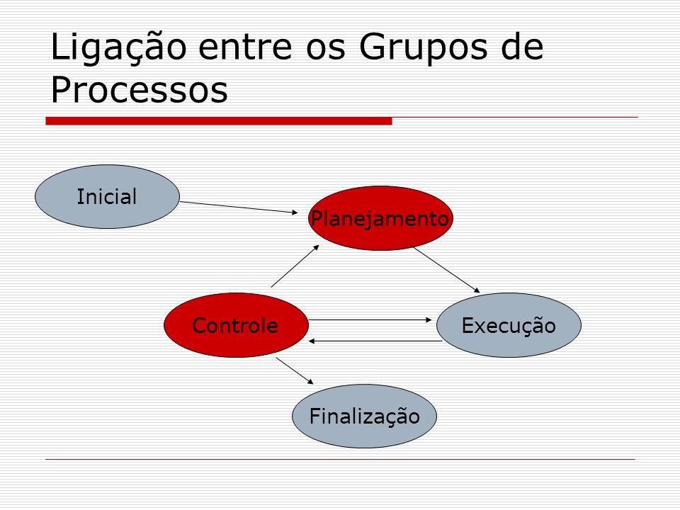Ligação entre os Grupos de Processos Inicial Planejamento ControleExecução Finalização