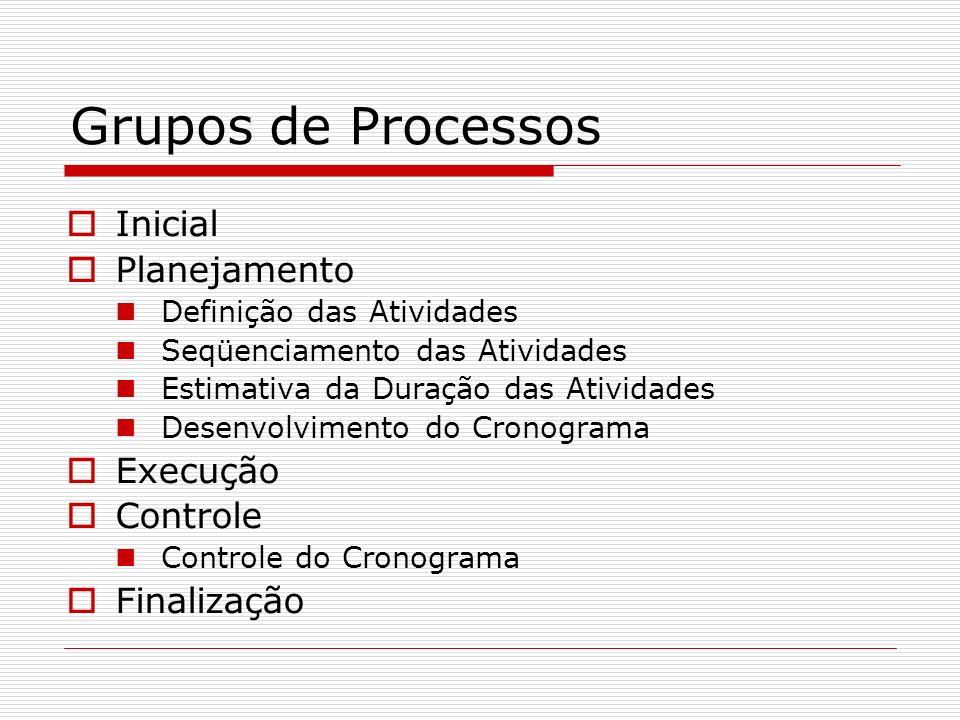 Grupos de Processos Inicial Planejamento Definição das Atividades Seqüenciamento das Atividades Estimativa da Duração das Atividades Desenvolvimento d