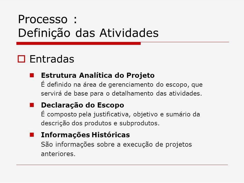 Processo : Definição das Atividades Entradas Estrutura Analítica do Projeto É definido na área de gerenciamento do escopo, que servirá de base para o