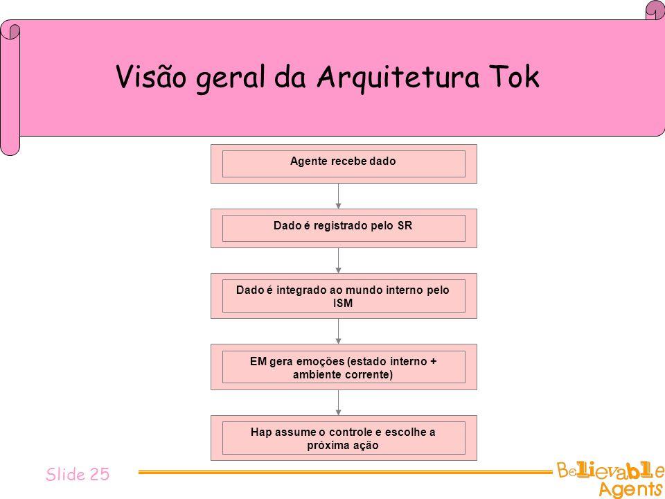 Visão geral da Arquitetura Tok Agente recebe dado Dado é registrado pelo SR Dado é integrado ao mundo interno pelo ISM EM gera emoções (estado interno