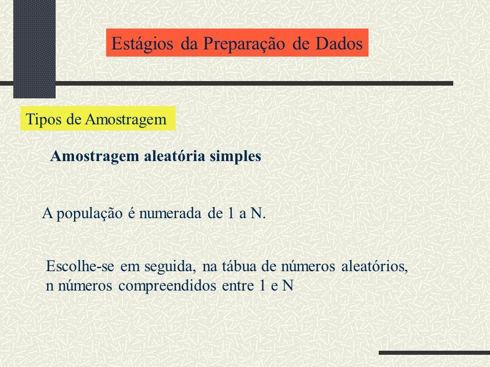 Estágios da Preparação de Dados Tipos de Amostragem Amostragem aleatória simples A população é numerada de 1 a N. Escolhe-se em seguida, na tábua de n