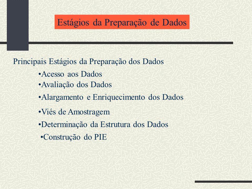 Estágios da Preparação de Dados Principais Estágios da Preparação dos Dados Acesso aos Dados Avaliação dos Dados Alargamento e Enriquecimento dos Dado