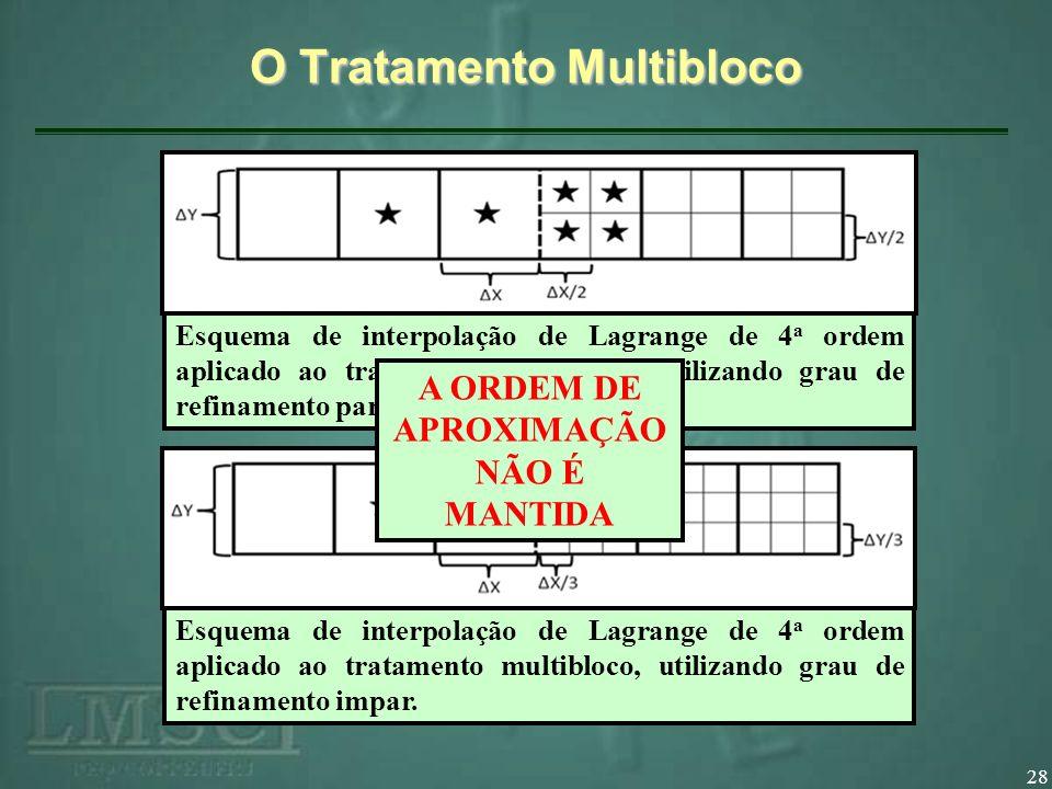 28 O Tratamento Multibloco Esquema de interpolação de Lagrange de 4 a ordem aplicado ao tratamento multibloco, utilizando grau de refinamento par. Esq