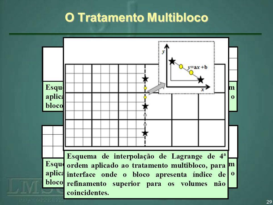29 O Tratamento Multibloco Esquema de interpolação de Lagrange de 4ª ordem aplicado ao tratamento multibloco, para interface onde o bloco apresenta índice de refinamento inferior.