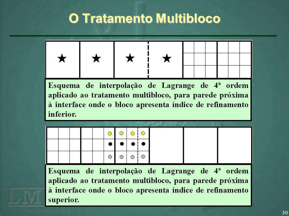 30 O Tratamento Multibloco Esquema de interpolação de Lagrange de 4ª ordem aplicado ao tratamento multibloco, para parede próxima à interface onde o bloco apresenta índice de refinamento inferior.