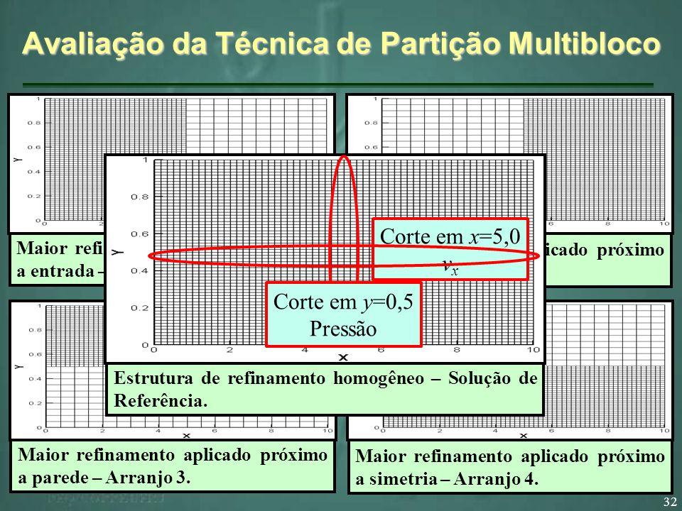 32 Avaliação da Técnica de Partição Multibloco Maior refinamento aplicado próximo a entrada – Arranjo 1. Maior refinamento aplicado próximo a saída –