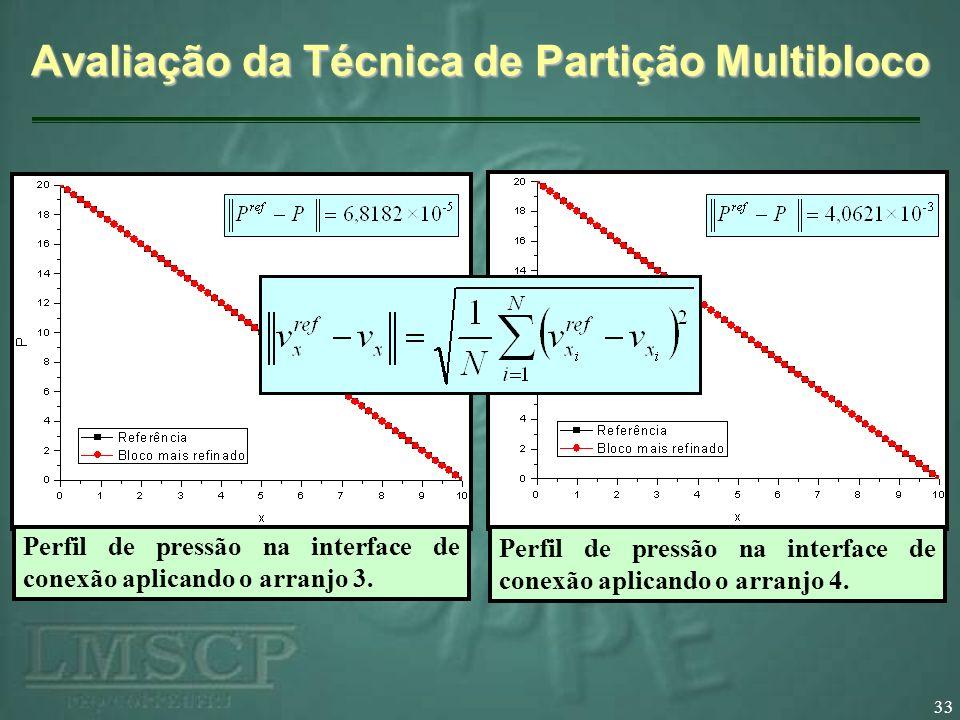 33 Avaliação da Técnica de Partição Multibloco Perfil de velocidade v x na interface de conexão aplicando o arranjo 1. Perfil de velocidade v x na int