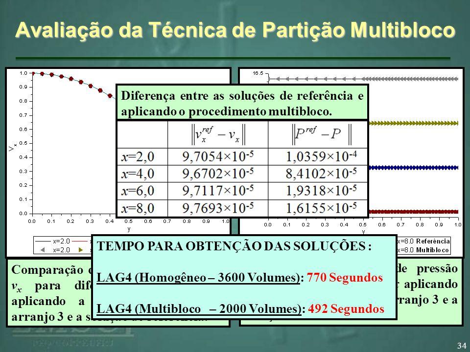 34 Avaliação da Técnica de Partição Multibloco Comparação dos perfis de velocidade v x para diferentes cortes em x aplicando a técnica multibloco com arranjo 3 e a solução de referência.
