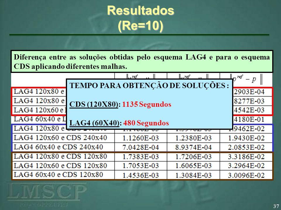 37 Resultados (Re=10) Diferença entre as soluções obtidas pelo esquema LAG4 e para o esquema CDS aplicando diferentes malhas. TEMPO PARA OBTENÇÃO DE S