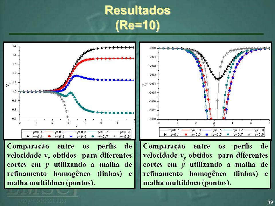 39 Resultados (Re=10) Comparação entre os perfis de velocidade v x obtidos para diferentes cortes em y utilizando a malha de refinamento homogêneo (linhas) e malha multibloco (pontos).