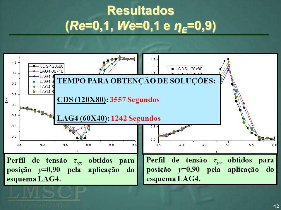 42 Resultados (Re=0,1, We=0,1 e η E =0,9) Perfil de velocidade v x obtidos para posição y=0,90 pela aplicação do esquema LAG4. Perfil de velocidade v