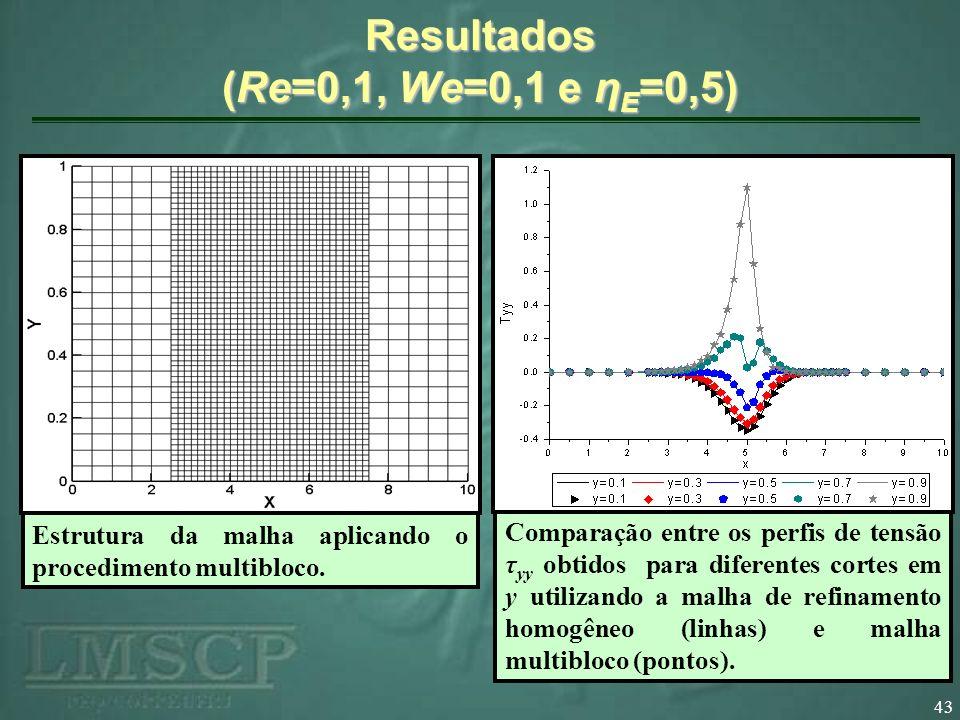 43 Resultados (Re=0,1, We=0,1 e η E =0,5) Estrutura da malha aplicando refinamento homogêneo 60x60. Estrutura da malha aplicando o procedimento multib