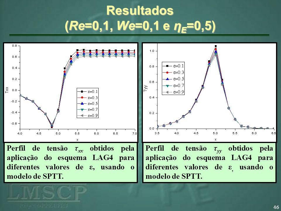46 Resultados (Re=0,1, We=0,1 e η E =0,5) Perfil de tensão τ xx obtidos pela aplicação do esquema LAG4 para diferentes valores de ε, usando o modelo d