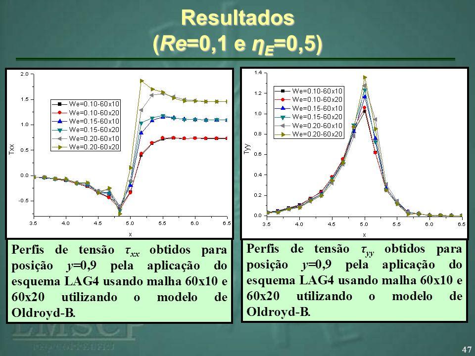 47 Resultados (Re=0,1 e η E =0,5) Perfis de tensão τ xx obtidos para posição y=0,9 pela aplicação do esquema LAG4 usando malha 60x10 e 60x20 utilizand