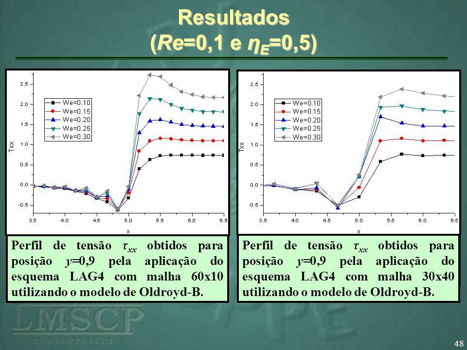 48 Resultados (Re=0,1 e η E =0,5) Perfil de velocidade v y obtidos para posição y=0,90 pela aplicação do esquema LAG4. Perfil de tensão τ xx obtidos p