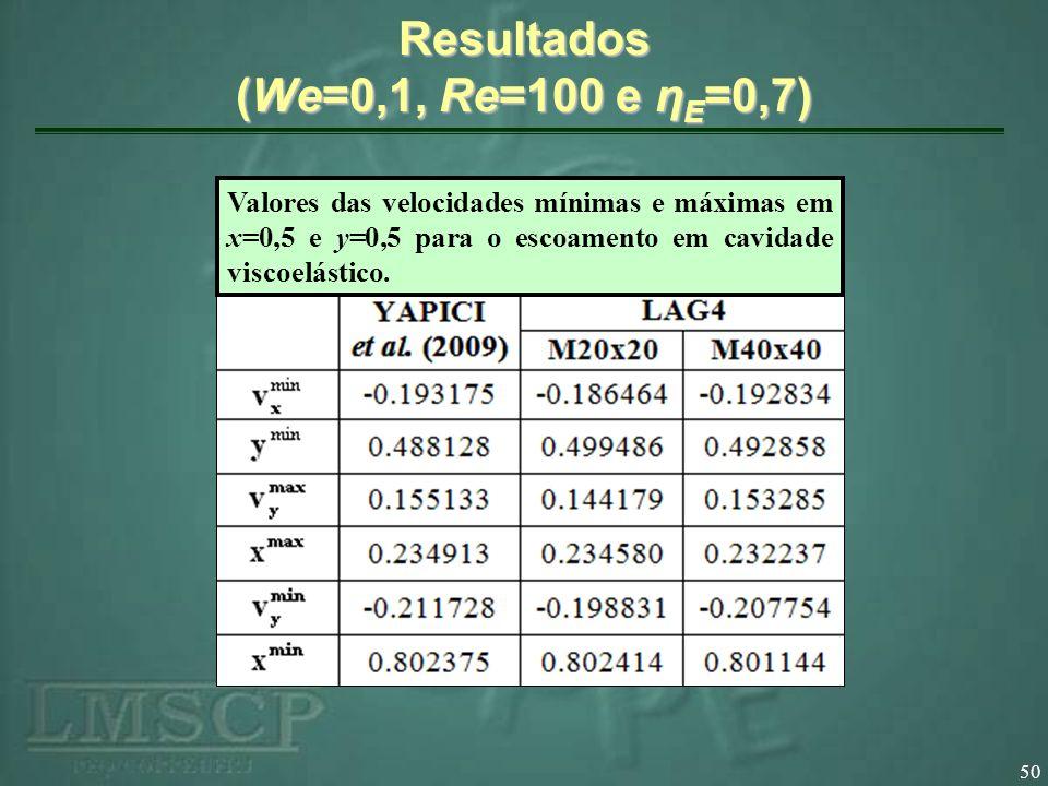 50 Resultados (We=0,1, Re=100 e η E =0,7) Valores das velocidades mínimas e máximas em x=0,5 e y=0,5 para o escoamento em cavidade viscoelástico.