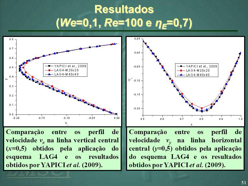 51 Resultados (We=0,1, Re=100 e η E =0,7) Comparação entre os perfil de velocidade v x na linha vertical central (x=0,5) obtidos pela aplicação do esquema LAG4 e os resultados obtidos por YAPICI et al.